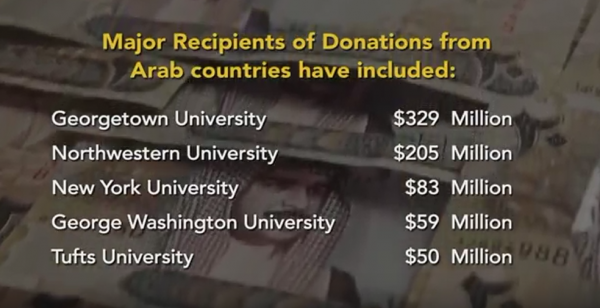 arab-state-donations-to-universities