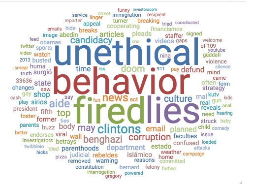 Hillary Word Cloud Social Media WaPo Dec 1 2015
