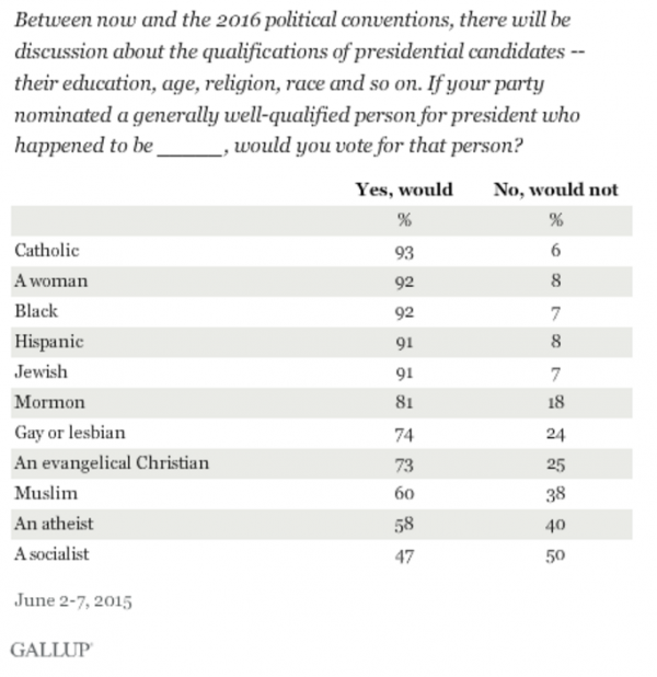 http://www.gallup.com/poll/183713/socialist-presidential-candidates-least-appealing.aspx