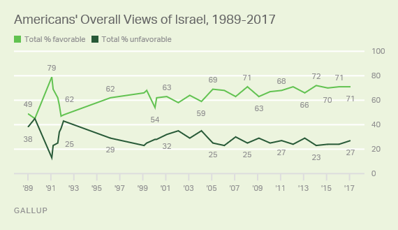 http://www.gallup.com/poll/203954/israel-maintains-positive-image.aspx?