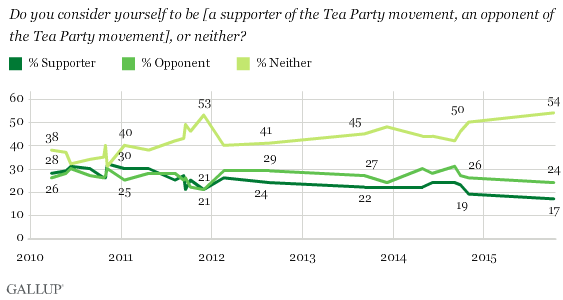 http://www.gallup.com/poll/147635/tea-party-movement.aspx