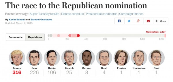 https://www.washingtonpost.com/graphics/politics/2016-election/primaries/delegate-tracker/republican/