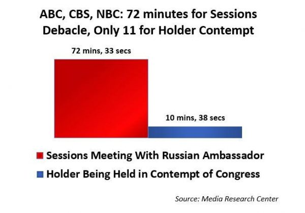 http://www.newsbusters.org/blogs/nb/mike-ciandella/2017/03/03/hypocrisy-7x-more-coverage-sessions-debacle-holder-contempt