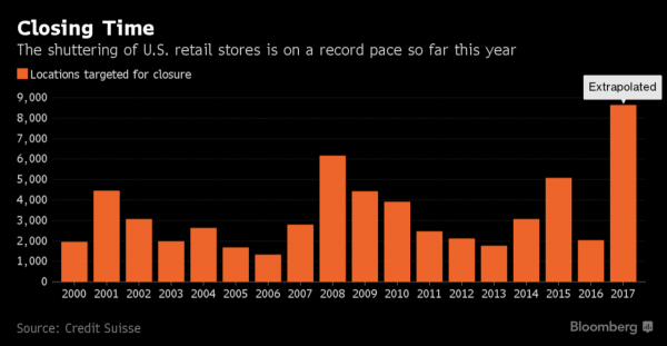 https://www.bloomberg.com/news/articles/2017-04-24/retailers-are-going-bankrupt-at-a-record-pace