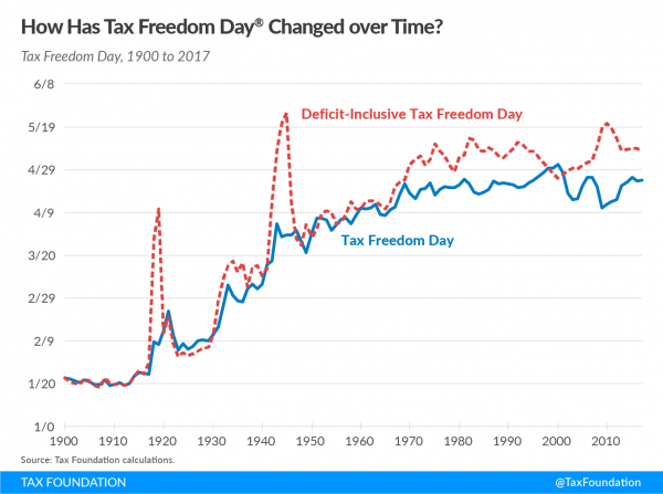 https://taxfoundation.org/tax-freedom-day-2017/