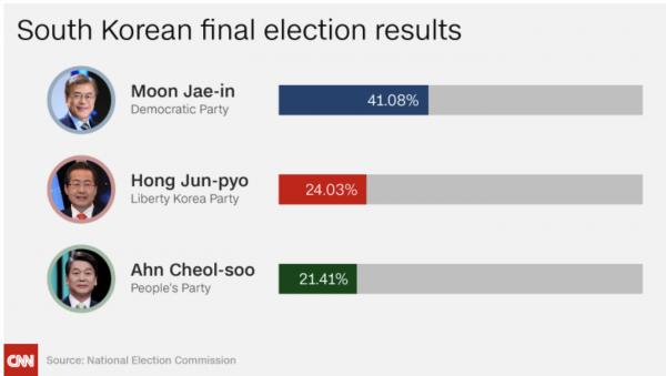 http://www.cnn.com/2017/05/09/asia/south-korea-election/