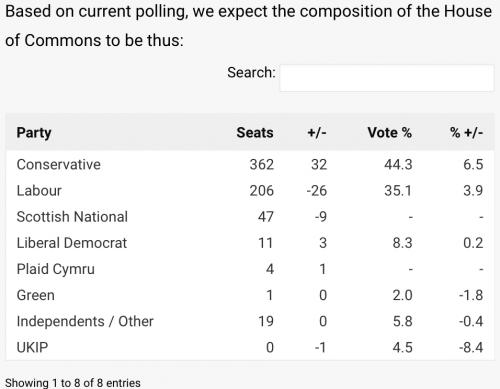 http://britainelects.com/nowcast/