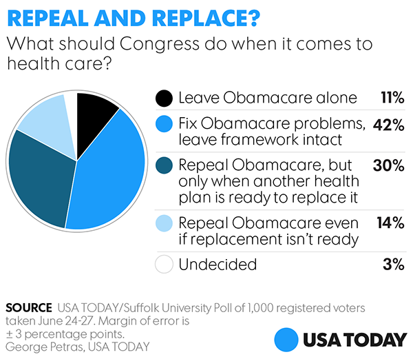 The President the VP and Americans Agree Repeal Now
