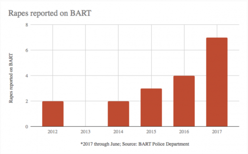 http://www.mercurynews.com/2017/07/17/rapes-sexual-assaults-on-the-rise-on-bart/