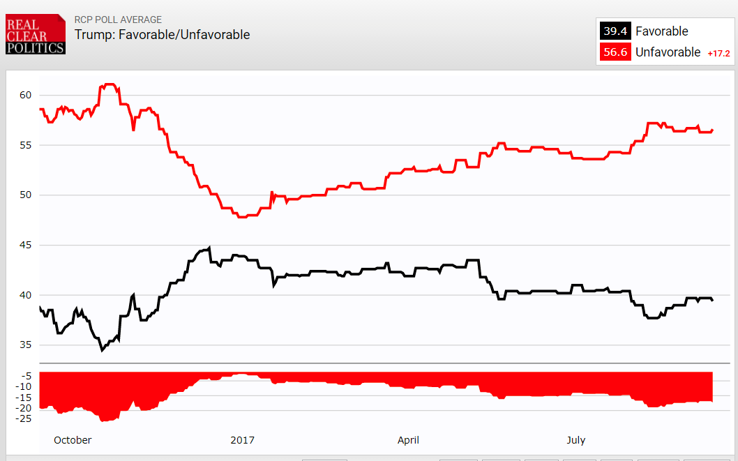 https://www.realclearpolitics.com/epolls/other/trump_favorableunfavorable-5493.html