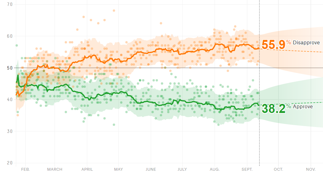 https://projects.fivethirtyeight.com/trump-approval-ratings/