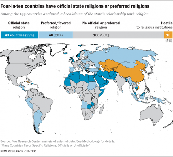 http://www.pewforum.org/2017/10/03/many-countries-favor-specific-religions-officially-or-unofficially/