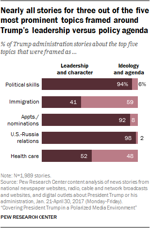 http://www.journalism.org/2017/10/02/five-topics-accounted-for-two-thirds-of-coverage-in-first-100-days/