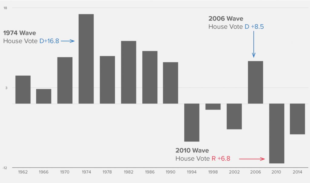 https://web.archive.org/web/20171116220514/http://cookpolitical.com/analysis/house/house-overview/wave-comin