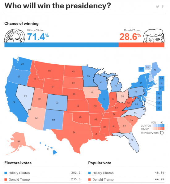 https://projects.fivethirtyeight.com/2016-election-forecast/