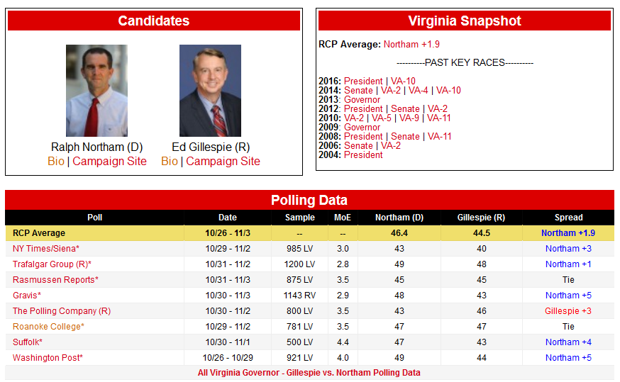 https://realclearpolitics.com/epolls/2017/governor/va/virginia_governor_gillespie_vs_northam-6197.html