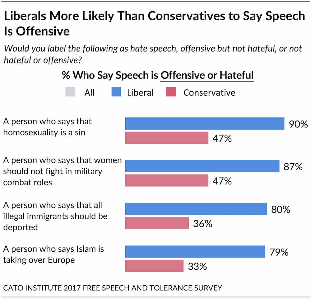 https://www.cato.org/survey-reports/state-free-speech-tolerance-america