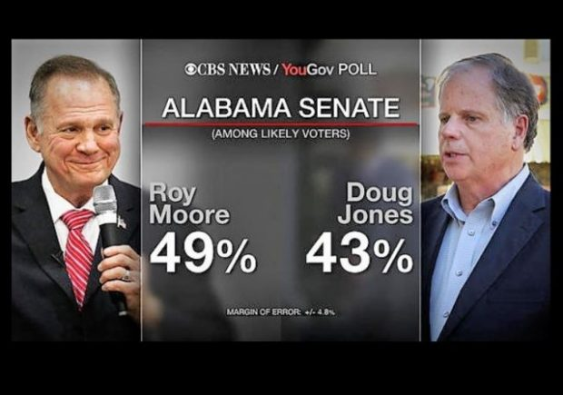 https://www.cbsnews.com/news/cbs-news-poll-alabama-republicans-call-allegations-against-moore-false/?ftag=CNM-00-10aab7e&linkId=45454969