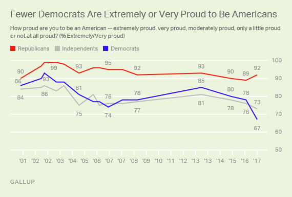 http://news.gallup.com/poll/207614/sharply-fewer-democrats-say-proud-americans.aspx