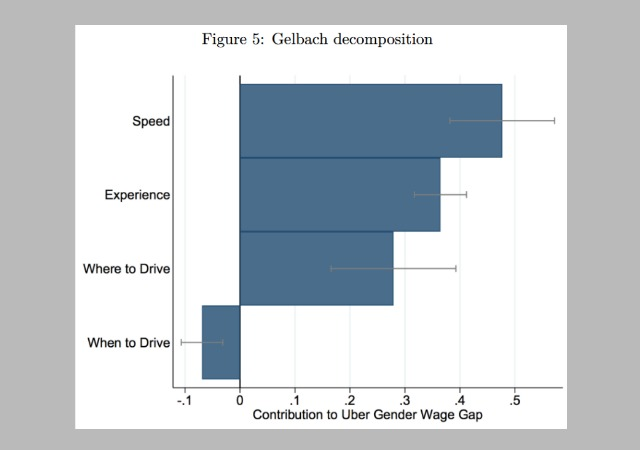gender wage discrimination in pakistan Female labor force participation in pakistan is still well below levels in other countries with wage discrimination is a possible explanation for this pattern but gender wage gap by education figure 9.