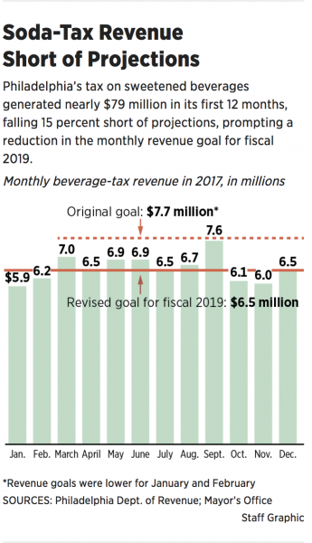 http://www.philly.com/philly/news/pennsylvania/philadelphia-soda-tax-revenue-preschool-20180301.html
