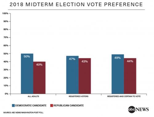 http://abcnews.go.com/Politics/2018-vote-margin-narrows-democratic-engagement-slips-poll/story?id=54482800