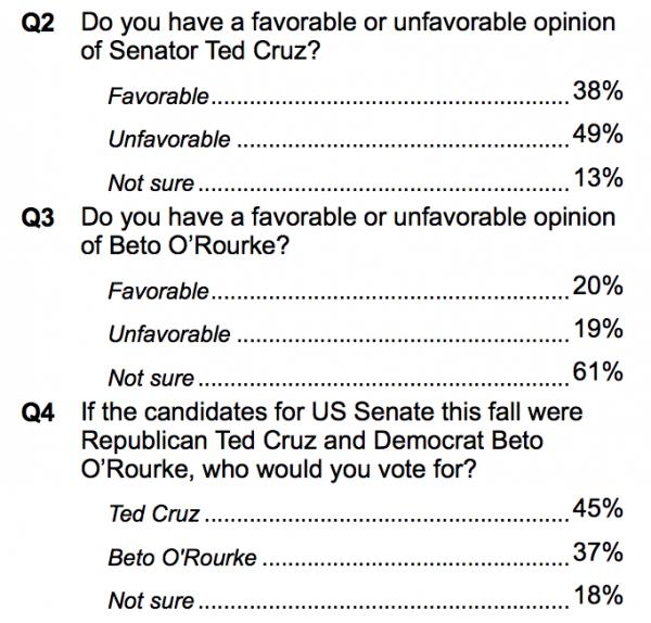 Poll Shocker: Ted Cruz, Beto O'Rourke Dead Even in Texas