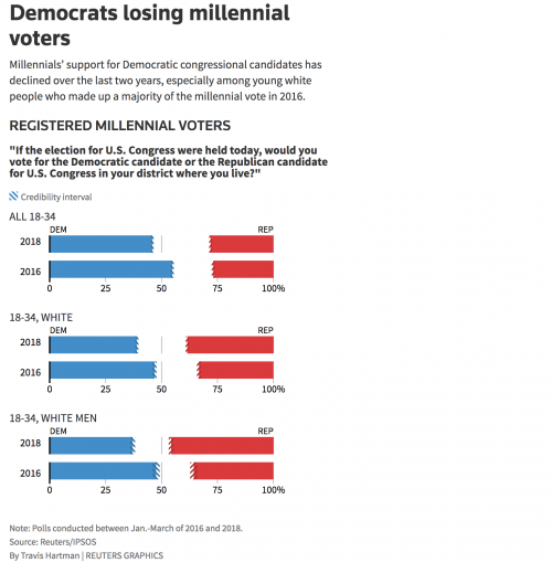 https://www.reuters.com/article/us-usa-election-millennials/exclusive-democrats-lose-ground-with-millennials-reuters-ipsos-poll-idUSKBN1I10YH
