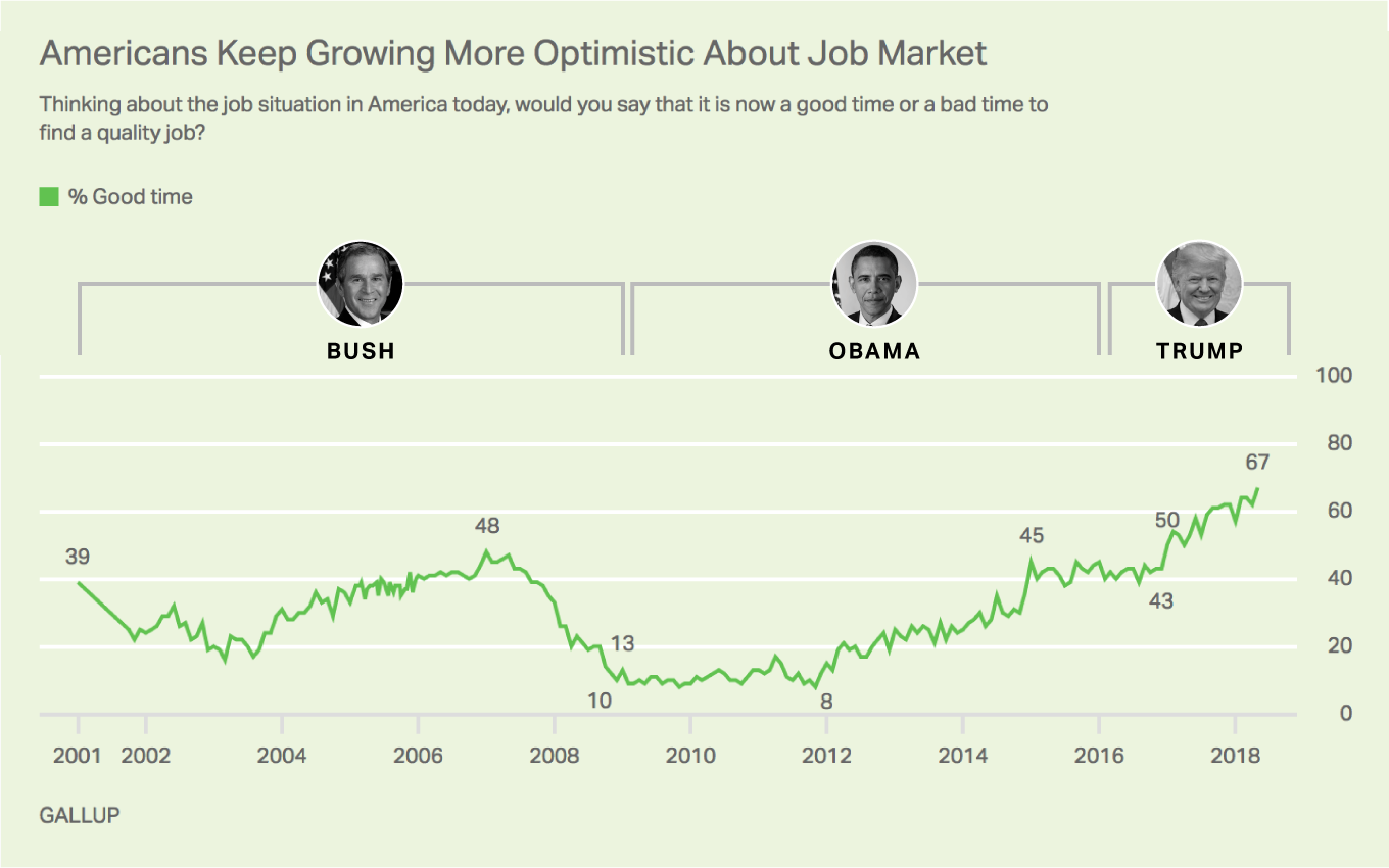 http://news.gallup.com/poll/234587/optimism-availability-good-jobs-hits-new-heights.aspx