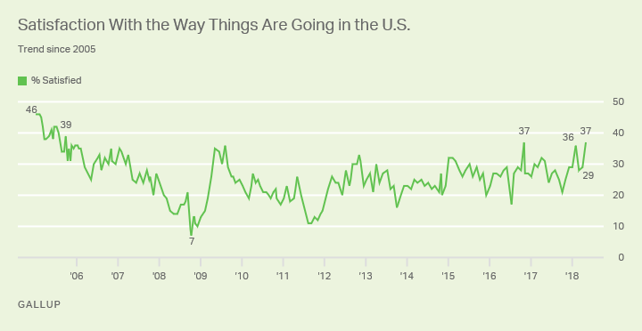 http://news.gallup.com/poll/234521/satisfaction-things-going-rises.aspx
