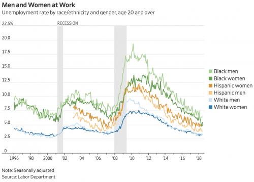 https://blogs.wsj.com/economics/2018/07/06/the-june-jobs-report-in-8-charts/