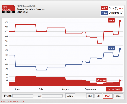 https://www.realclearpolitics.com/epolls/2018/senate/tx/texas_senate_cruz_vs_orourke-6310.html