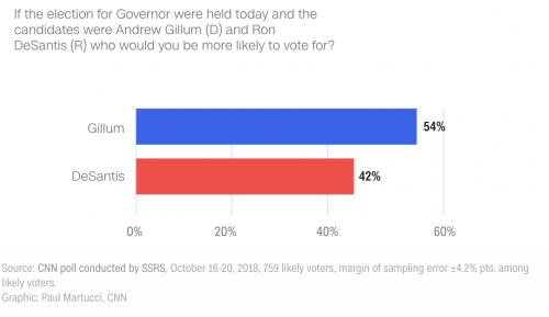 https://www.cnn.com/2018/10/21/politics/cnn-poll-florida-senate-governor/index.html