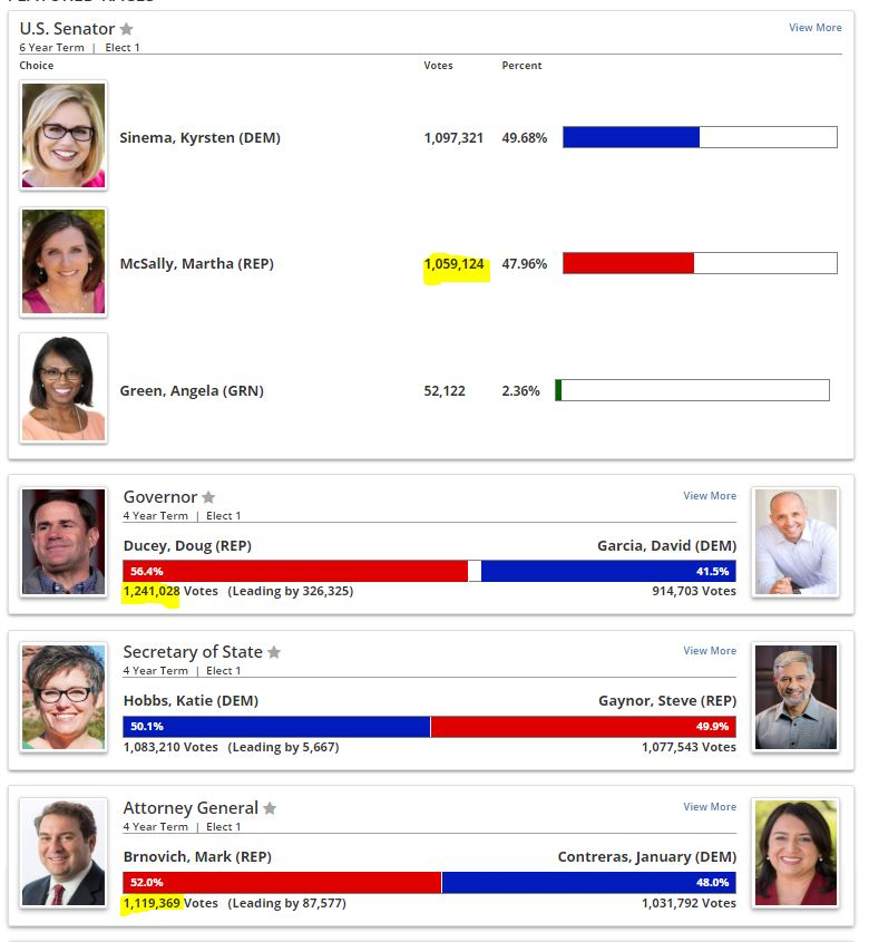 https://results.arizona.vote/#/featured/4/0