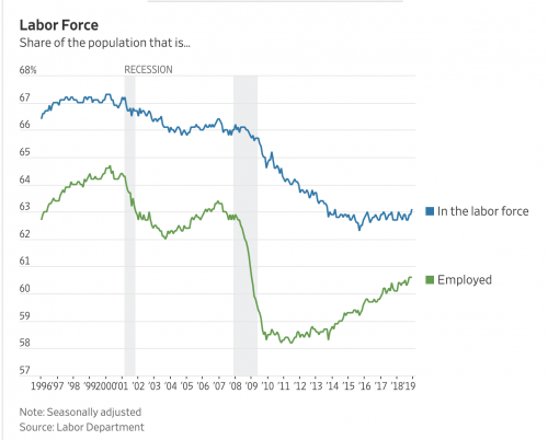 https://www.wsj.com/livecoverage/december-2018-jobs-report-analysis?mod=article_inline&mod=hp_lead_pos1
