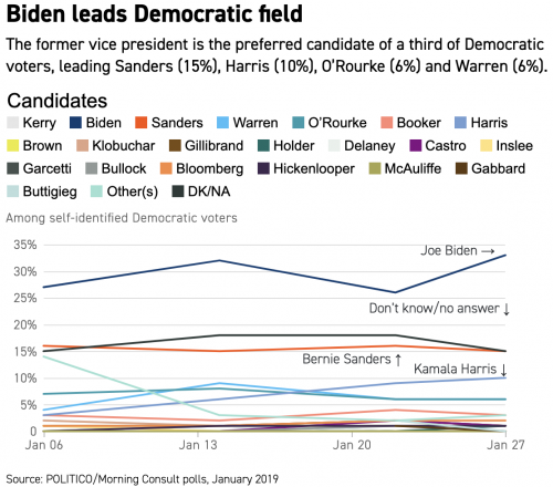 https://www.politico.com/story/2019/01/30/kamala-harris-2020-democratic-voters-1135956