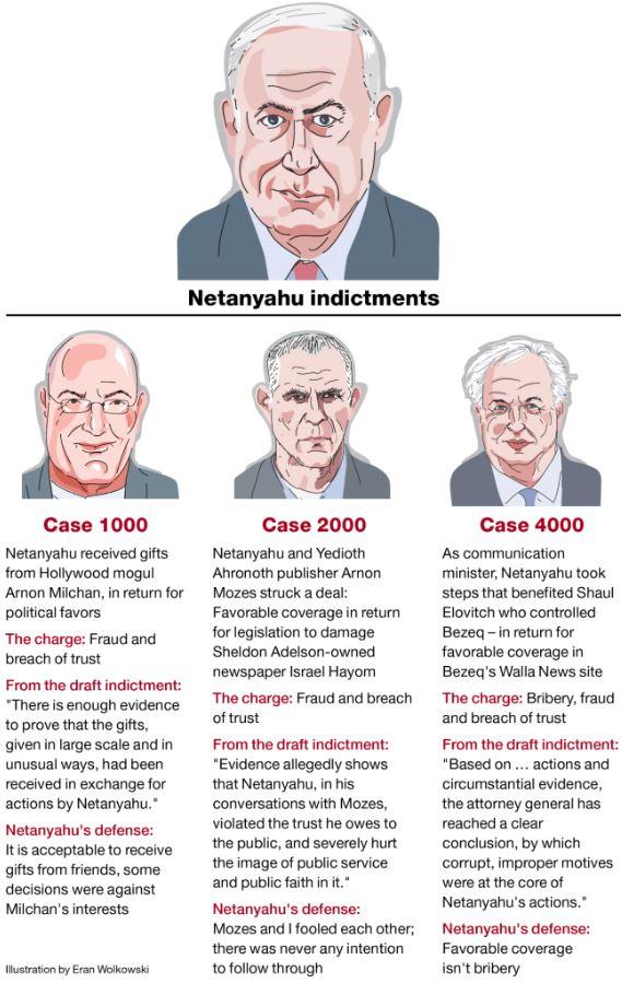 https://www.haaretz.com/israel-news/netanyahu-to-be-charged-with-bribery-pending-hearing-1.6961872