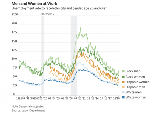 https://blogs.wsj.com/economics/2019/02/01/how-the-job-market-looked-at-the-start-of-the-year-shutdown-and-all/
