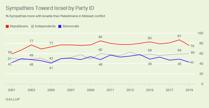 https://news.gallup.com/poll/247376/americans-not-liberal-democrats-mostly-pro-israel.aspx