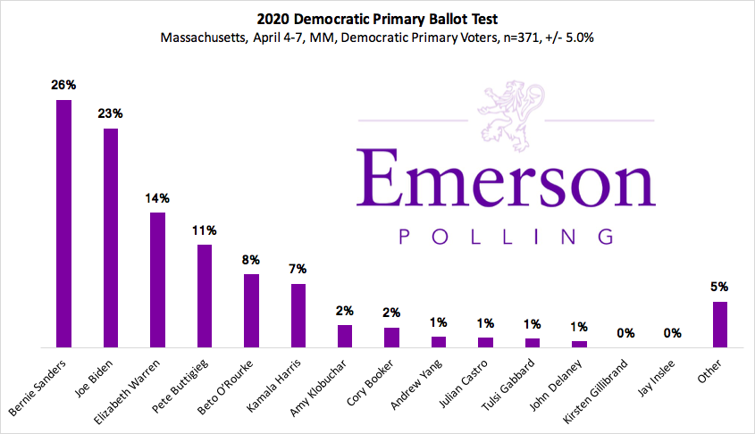 http://emersonpolling.com/2019/04/07/massachusetts-2020-sanders-biden-lead-warren-in-her-home-state-mayor-pete-in-top-four-trump-popular-only-with-his-base/
