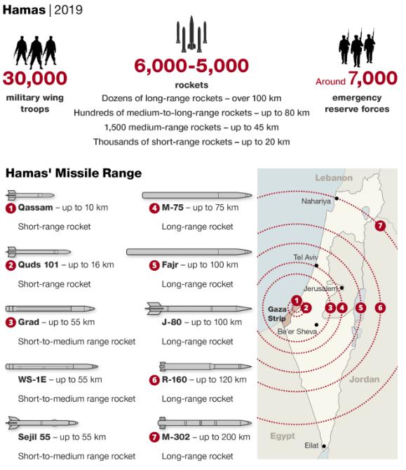 https://www.haaretz.com/israel-news/.premium-mortars-rockets-and-drones-a-look-at-hamas-arsenal-1.7061438