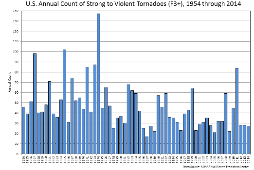 https://www.ncdc.noaa.gov/climate-information/extreme-events/us-tornado-climatology/trends
