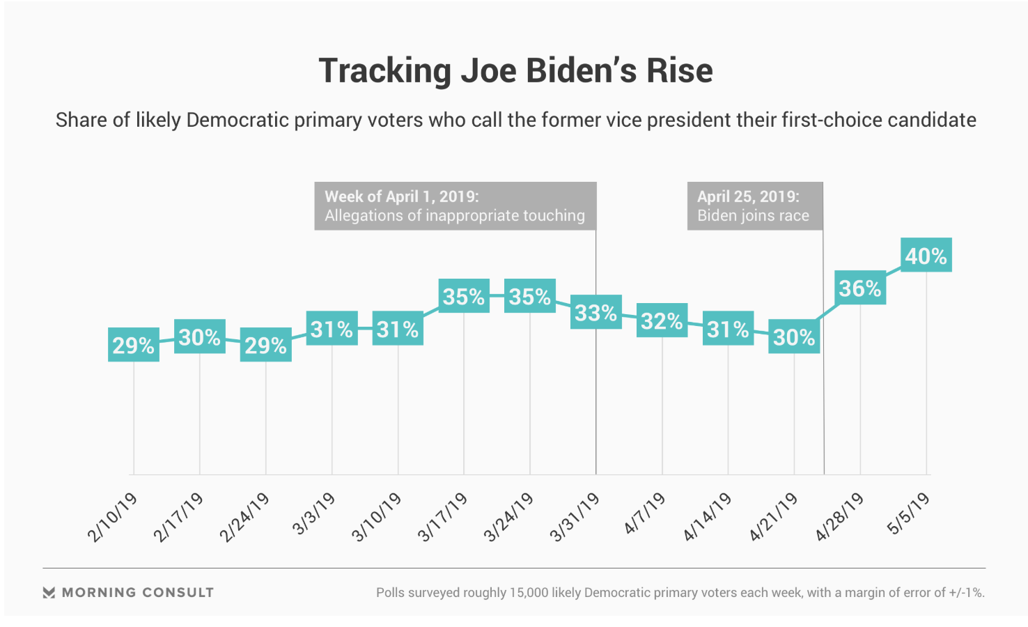 https://morningconsult.com/2019/05/06/biden-continues-post-launch-surge-grows-lead-among-likely-democratic-voters/