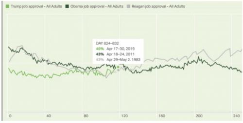 https://hotair.com/archives/2019/05/06/gallup-trump-approval-hits-new-high-now-higher-obamas-reagans-point/