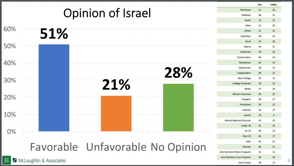 https://s3.amazonaws.com/media.hudson.org/National%20Anti-Semitism%20Survey_Public_Crosstabs.pdf