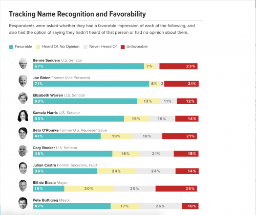 https://morningconsult.com/2020-democratic-primary/