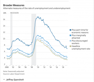 https://www.wsj.com/livecoverage/june-2019-jobs-report-analysis
