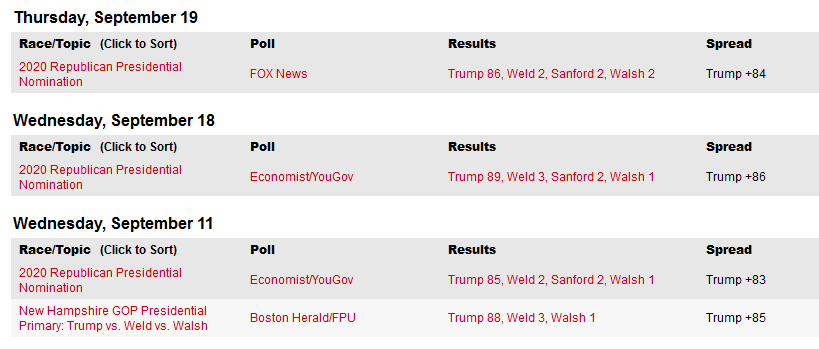 https://www.realclearpolitics.com/epolls/latest_polls/republican_nomination_polls/