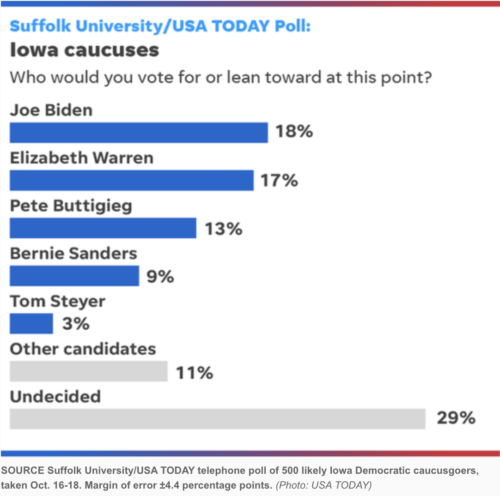 https://www.usatoday.com/story/news/politics/elections/2019/10/21/iowa-caucuses-pete-buttigieg-elizabeth-warren-joe-biden-top-poll/4025797002/