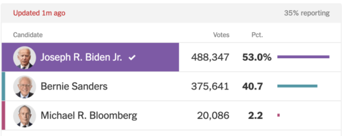 https://www.nytimes.com/interactive/2020/03/10/us/elections/results-michigan-president-democrat-primary-election.html